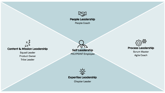 POLYPOINT_Shared_Leadership_new